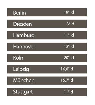 Wasserhärte in deutschen Städten