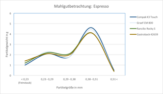 Grafik Homogenität Graef CM 800