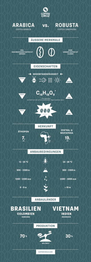 Coffeecircle Infografik
