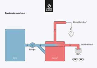 Zweikreiser Espressomaschinen