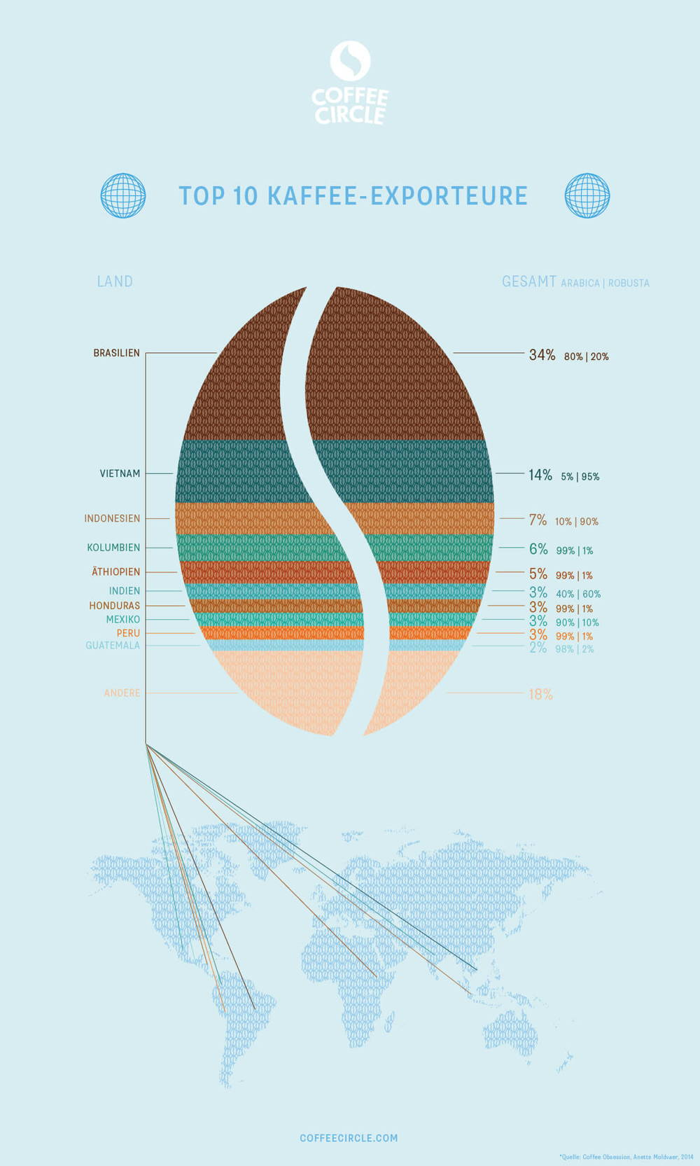 Welches Land exportiert den meisten Kaffee?