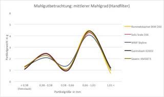 Grafik Rommelsbacher Handfilter