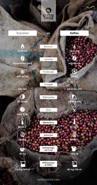 Espresso vs. Kaffee
