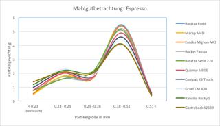 Grafik Homogenität Espressomuehlen