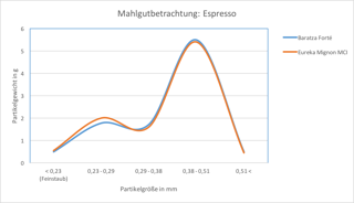 Grafik Homogenität Eureka Mignon