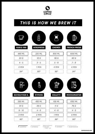 Ausdrucken und Zuhause aufhängen: Unsere Kaffee-Zubereitungstipps