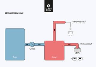 Einkreiser Espressomaschine